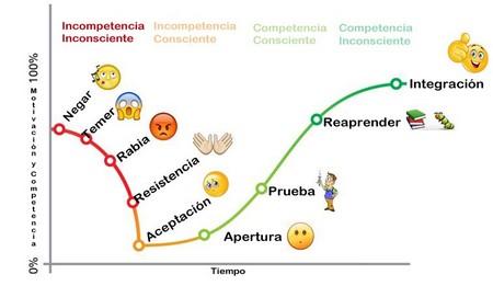 Diagrama del proceso de cambio.